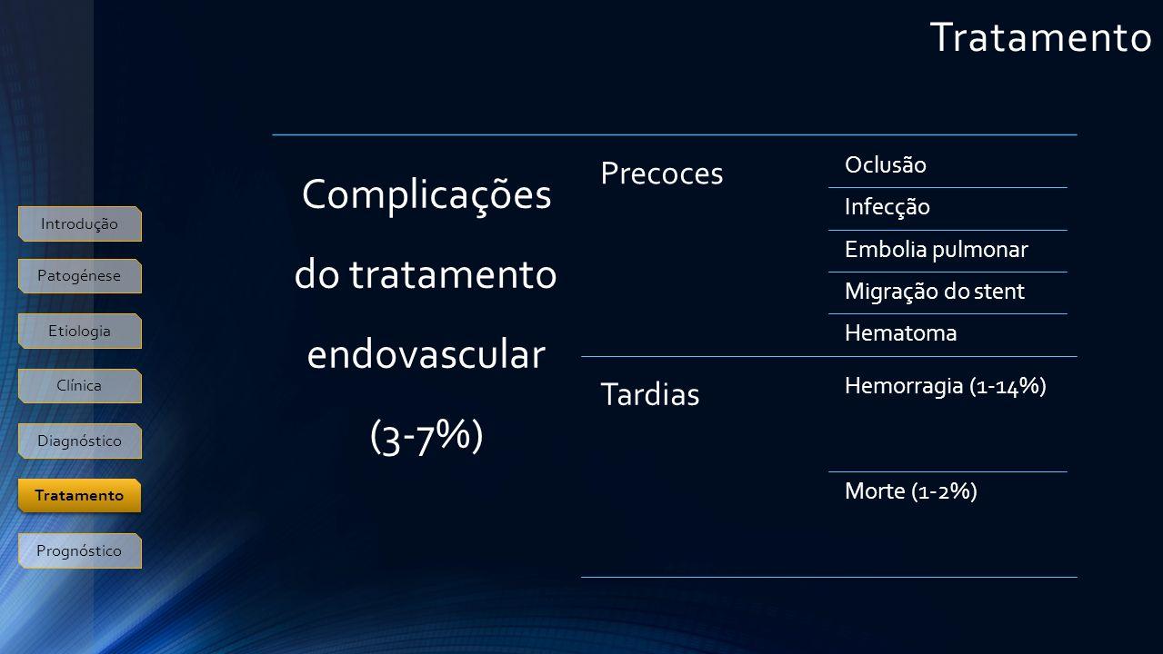 Tratamento Introdução Patogénese Etiologia Clínica Diagnóstico Prognóstico Tratamento Complicações do tratamento endovascular (3-7%) Precoces Oclusão Infecção Embolia pulmonar Migração do stent Hematoma Tardias Hemorragia (1-14%) Morte (1-2%)