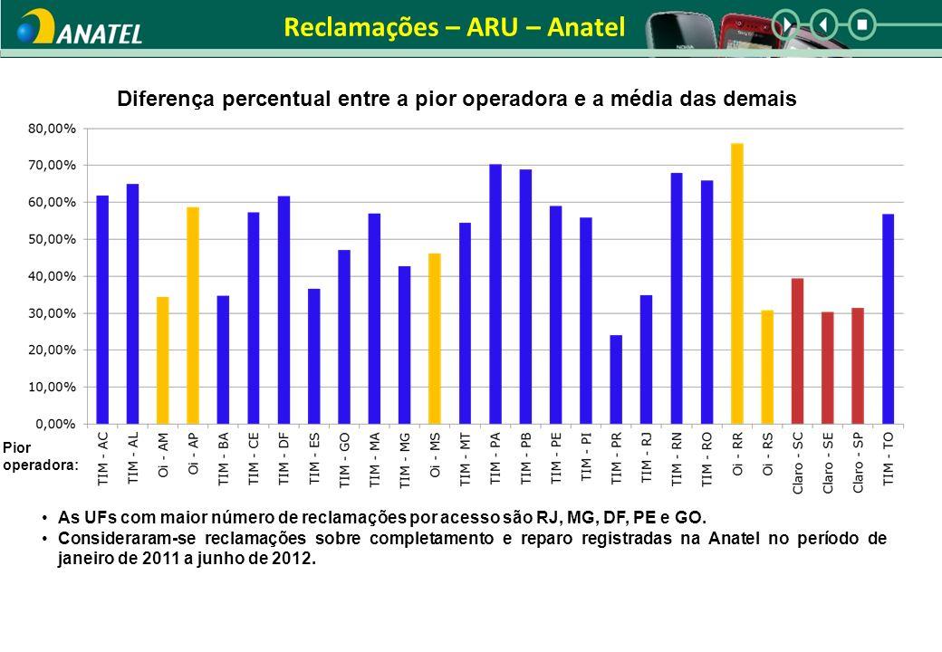 Reclamações – ARU – Anatel Diferença percentual entre a pior operadora e a média das demais Pior operadora: As UFs com maior número de reclamações por acesso são RJ, MG, DF, PE e GO.