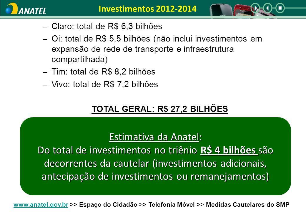 Investimentos 2012-2014 –Claro: total de R$ 6,3 bilhões –Oi: total de R$ 5,5 bilhões (não inclui investimentos em expansão de rede de transporte e infraestrutura compartilhada) –Tim: total de R$ 8,2 bilhões –Vivo: total de R$ 7,2 bilhões TOTAL GERAL: R$ 27,2 BILHÕES Estimativa da Anatel: Do total de investimentos no triênio R$ 4 bilhões são decorrentes da cautelar (investimentos adicionais, antecipação de investimentos ou remanejamentos) www.anatel.gov.brwww.anatel.gov.br >> Espaço do Cidadão >> Telefonia Móvel >> Medidas Cautelares do SMP