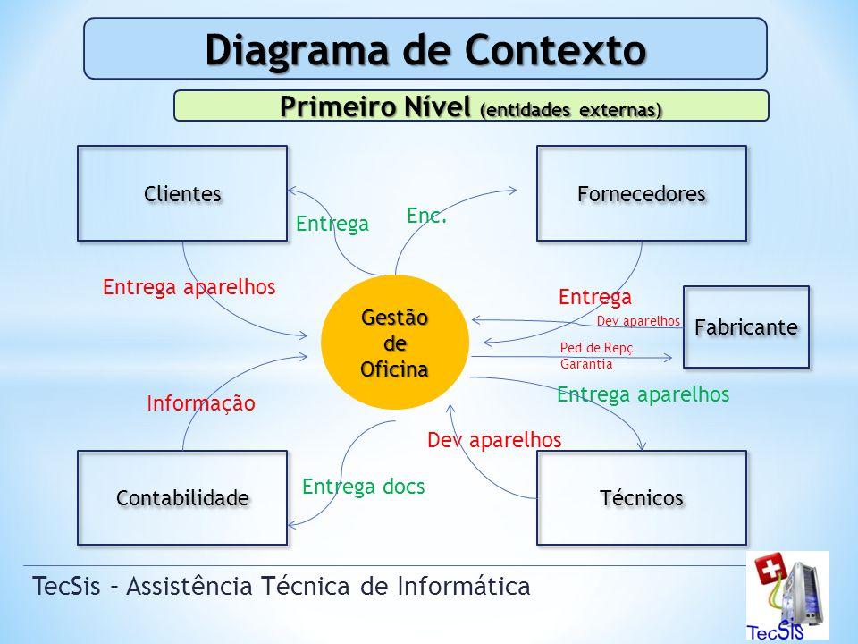 Gestão de Oficina TecSis – Assistência Técnica de Informática Diagrama de Contexto Clientes Fornecedores Contabilidade Primeiro Nível (entidades externas) Técnicos Enc.