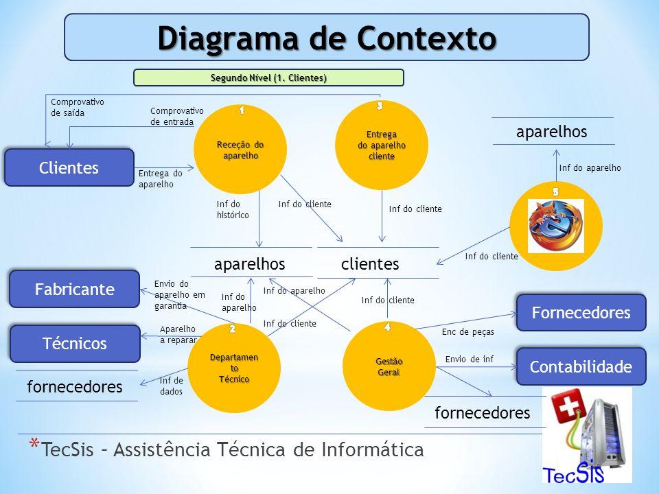 Diagrama de Contexto Segundo Nível (1.