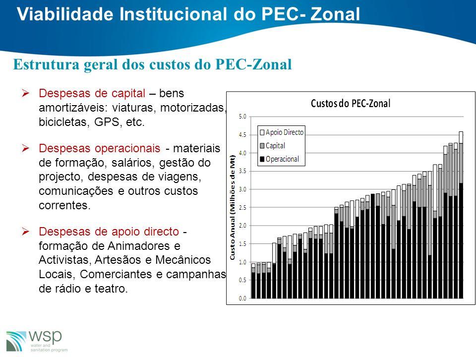 Viabilidade Institucional do PEC- Zonal Despesas de capital – bens amortizáveis: viaturas, motorizadas, bicicletas, GPS, etc. Despesas operacionais -