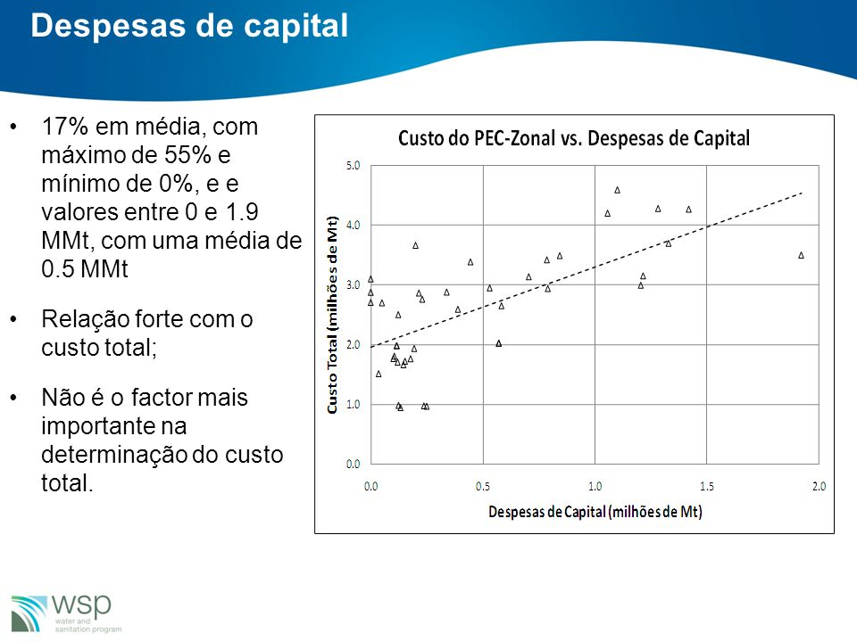 Despesas de capital 17% em média, com máximo de 55% e mínimo de 0%, e e valores entre 0 e 1.9 MMt, com uma média de 0.5 MMt Relação forte com o custo