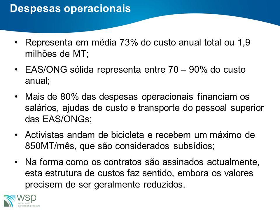 Despesas operacionais Representa em média 73% do custo anual total ou 1,9 milhões de MT; EAS/ONG sólida representa entre 70 – 90% do custo anual; Mais