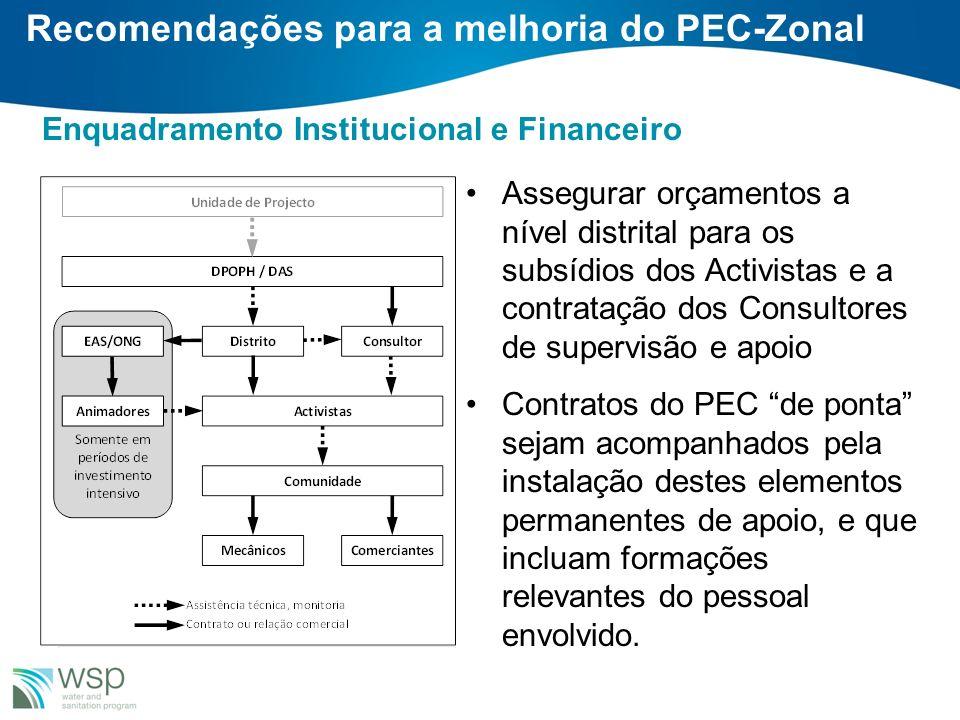 Enquadramento Institucional e Financeiro Assegurar orçamentos a nível distrital para os subsídios dos Activistas e a contratação dos Consultores de su