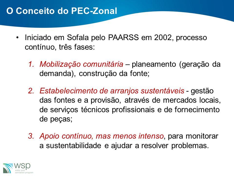 Iniciado em Sofala pelo PAARSS em 2002, processo contínuo, três fases: 1.Mobilização comunitária – planeamento (geração da demanda), construção da fon