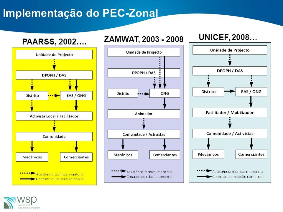 Implementação do PEC-Zonal PAARSS, 2002…. UNICEF, 2008… ZAMWAT, 2003 - 2008