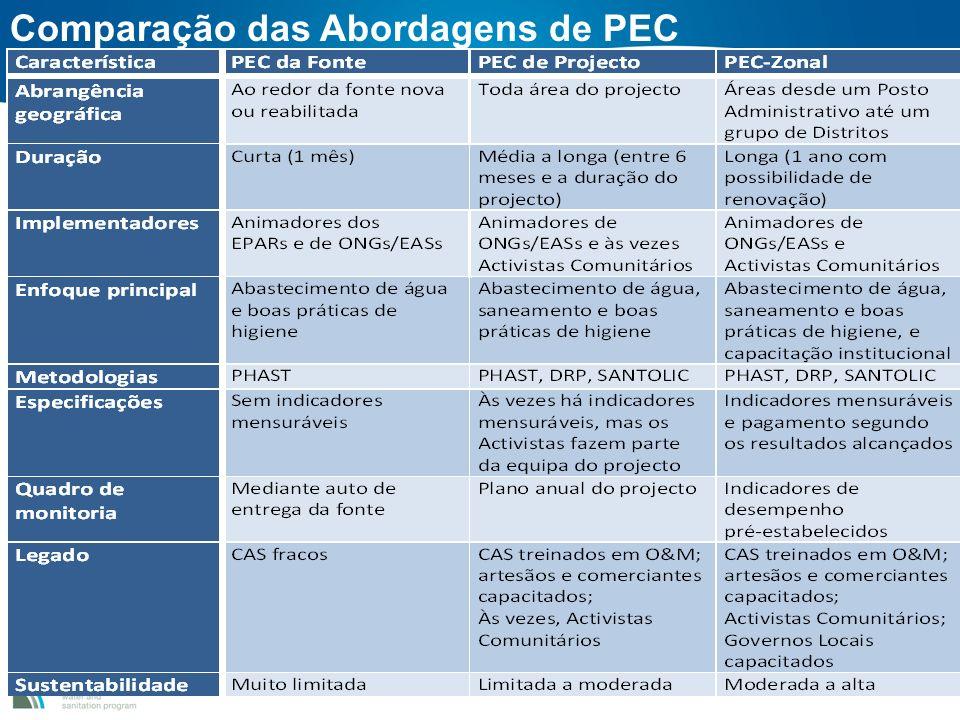 Comparação das Abordagens de PEC