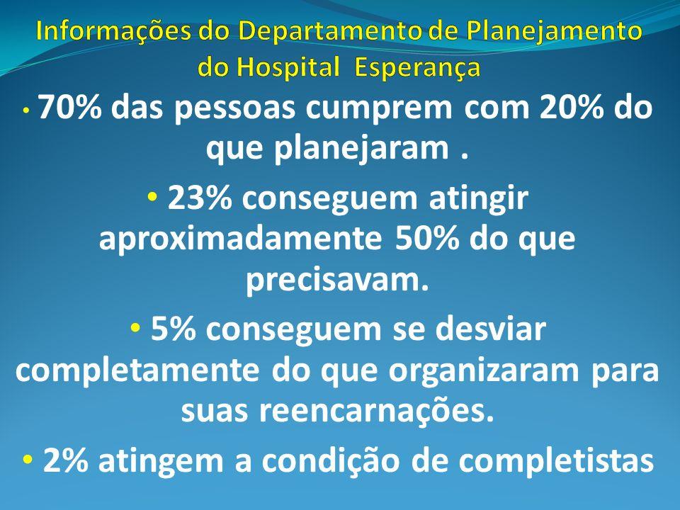 70% das pessoas cumprem com 20% do que planejaram. 23% conseguem atingir aproximadamente 50% do que precisavam. 5% conseguem se desviar completamente