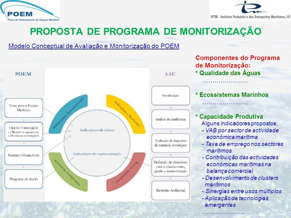 PROPOSTA DE PROGRAMA DE MONITORIZAÇÃO Modelo Conceptual de Avaliação e Monitorização do POEM Componentes do Programa de Monitorização: * Qualidade das