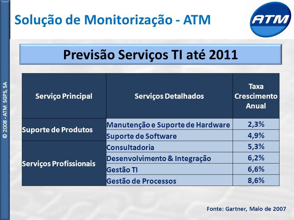 © ATM SGPS, SA © 2008 - ATM SGPS, SA Previsão Serviços TI até 2011 Fonte: Gartner, Maio de 2007 Serviço PrincipalServiços Detalhados Taxa Crescimento Anual Suporte de Produtos Manutenção e Suporte de Hardware 2,3% Suporte de Software 4,9% Serviços Profissionais Consultadoria 5,3% Desenvolvimento & Integração 6,2% Gestão TI 6,6% Gestão de Processos 8,6% Solução de Monitorização - ATM