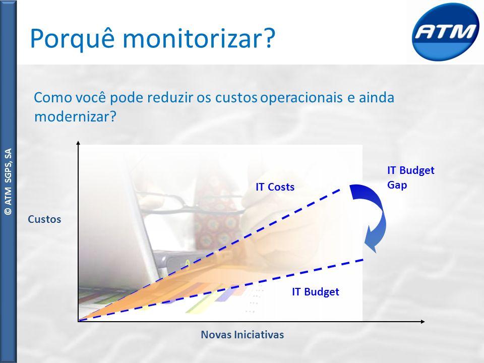 © ATM SGPS, SA Porquê monitorizar.