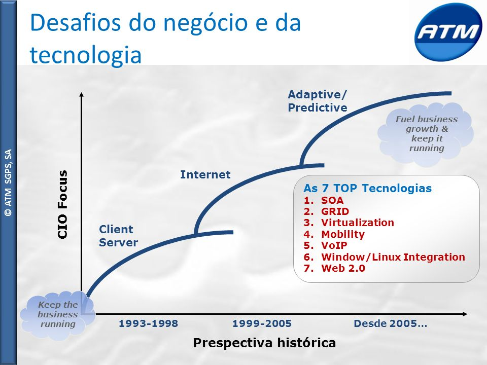 © ATM SGPS, SA Desafios do negócio e da tecnologia As 7 TOP Tecnologias 1.SOA 2.GRID 3.Virtualization 4.Mobility 5.VoIP 6.Window/Linux Integration 7.W