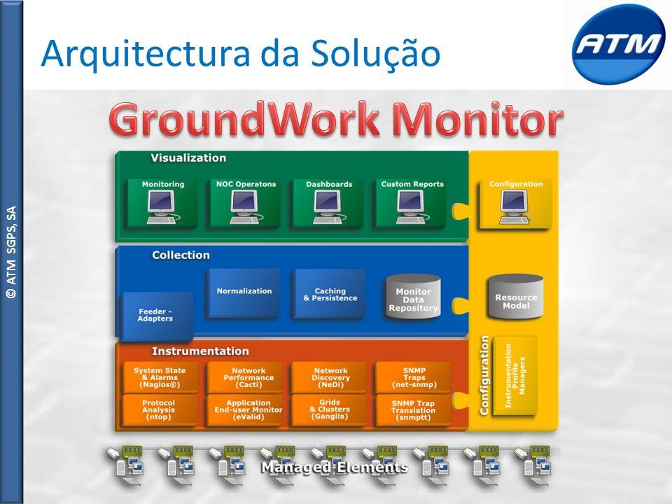 © ATM SGPS, SA Arquitectura da Solução