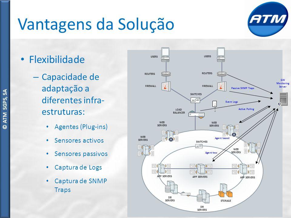 © ATM SGPS, SA Vantagens da Solução Flexibilidade – Capacidade de adaptação a diferentes infra- estruturas: Agentes (Plug-ins) Sensores activos Sensores passivos Captura de Logs Captura de SNMP Traps Router at Branch Office Distributed Application LOAD BALANCER FIREWALL SWITCHES FIREWALL WEB SERVERS APP SERVERS DB SERVERS APP SERVERS WEB SERVERS WEB SERVERS DB SERVERS STORAGE USERS WEB SERVERS APP SERVERS ROUTERS SWITCHES A A Agent based Passive SNMP Traps Active Polling Agent-less [13/J[13/J Event Logs A GW Monitoring Server