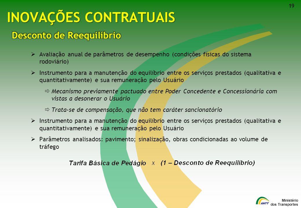 Ministério dos Transportes 19 INOVAÇÕES CONTRATUAIS Avaliação anual de parâmetros de desempenho (condições físicas do sistema rodoviário) Instrumento