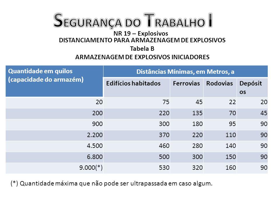 NR 19 – Explosivos DISTANCIAMENTO PARA ARMAZENAGEM DE EXPLOSIVOS Tabela B ARMAZENAGEM DE EXPLOSIVOS INICIADORES Quantidade em quilos (capacidade do ar
