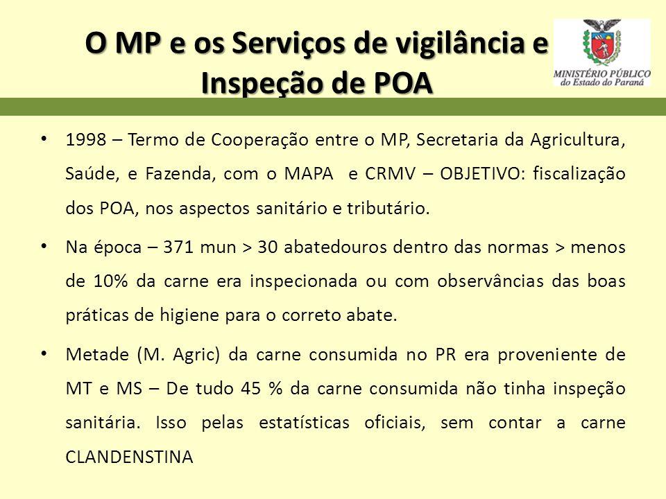 O MP e os Serviços de vigilância e Inspeção de POA 1998 – Termo de Cooperação entre o MP, Secretaria da Agricultura, Saúde, e Fazenda, com o MAPA e CR