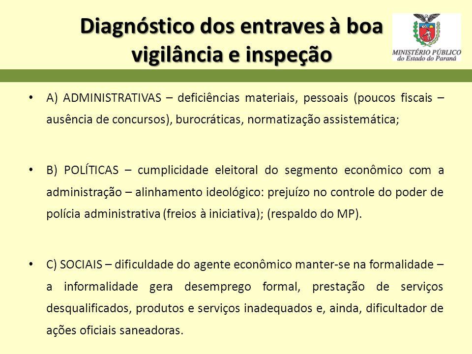Diagnóstico dos entraves à boa vigilância e inspeção A) ADMINISTRATIVAS – deficiências materiais, pessoais (poucos fiscais – ausência de concursos), b