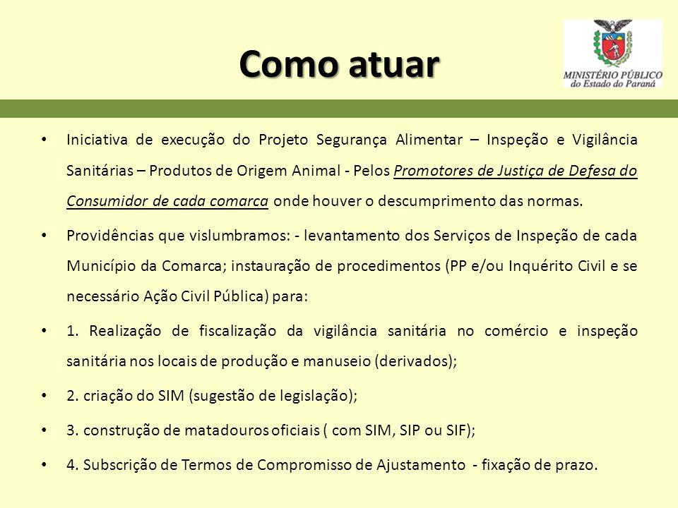 Como atuar Iniciativa de execução do Projeto Segurança Alimentar – Inspeção e Vigilância Sanitárias – Produtos de Origem Animal - Pelos Promotores de