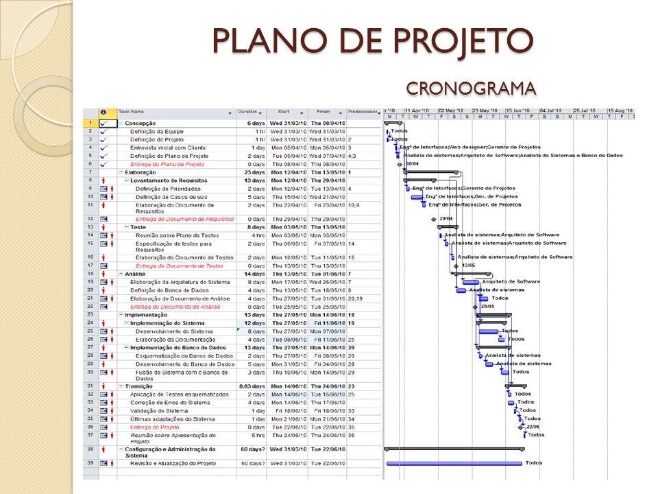 PLANO DE PROJETO CRONOGRAMA
