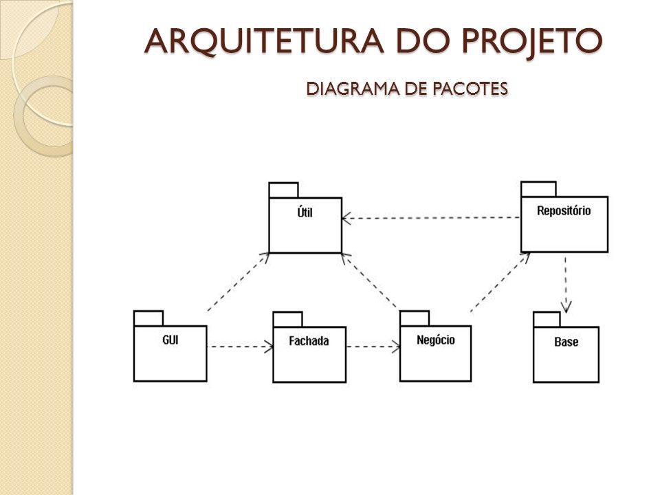 ARQUITETURA DO PROJETO DIAGRAMA DE PACOTES
