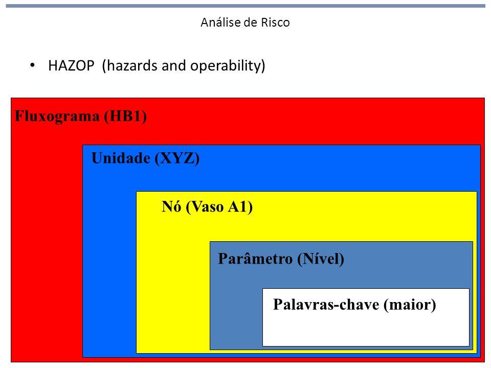 Análise de Risco HAZOP (hazards and operability) 100 Fluxograma (HB1) Unidade (XYZ) Nó (Vaso A1) Parâmetro (Nível) Palavras-chave (maior)