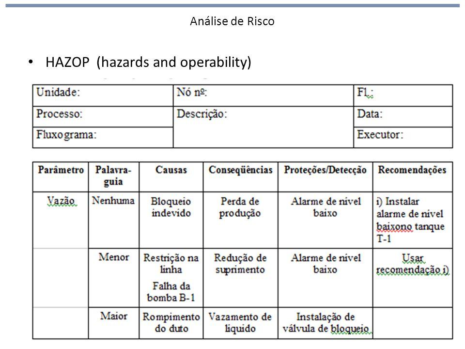 Análise de Risco HAZOP (hazards and operability)