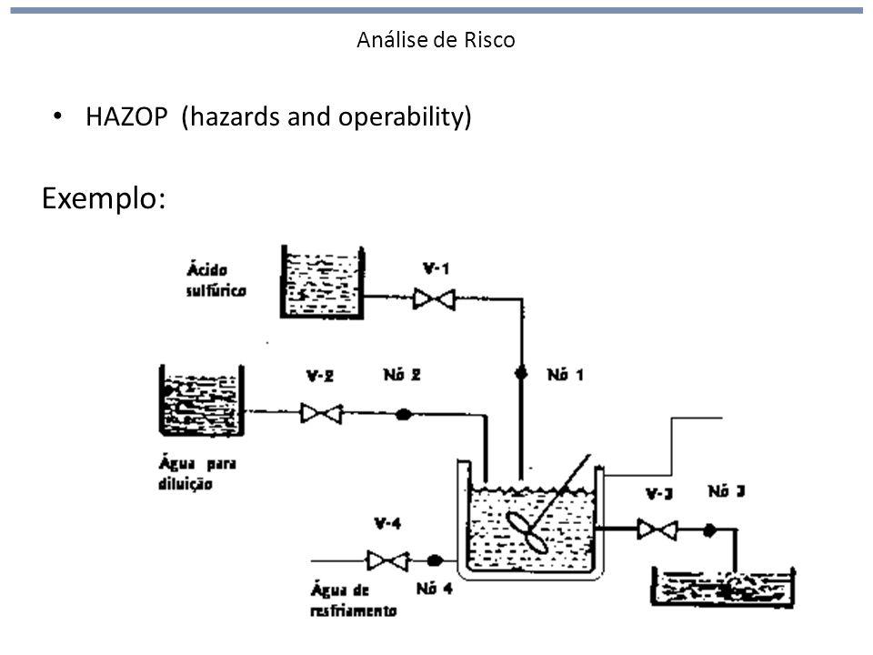 Análise de Risco HAZOP (hazards and operability) Exemplo:
