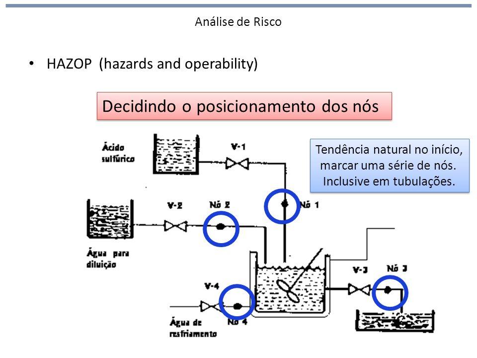 Análise de Risco HAZOP (hazards and operability) Decidindo o posicionamento dos nós Tendência natural no início, marcar uma série de nós.