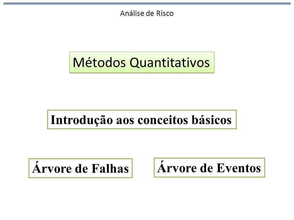 Análise de Risco Métodos Quantitativos Árvore de Falhas Árvore de Eventos Introdução aos conceitos básicos