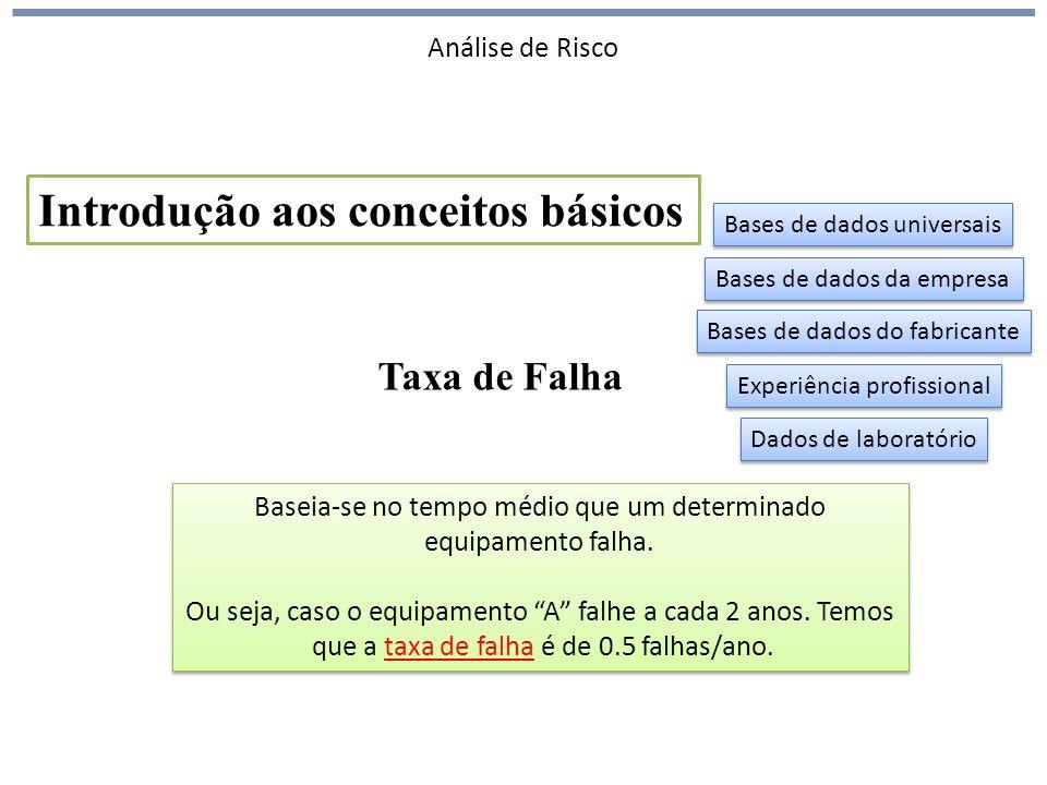 Análise de Risco Taxa de Falha Introdução aos conceitos básicos Baseia-se no tempo médio que um determinado equipamento falha.