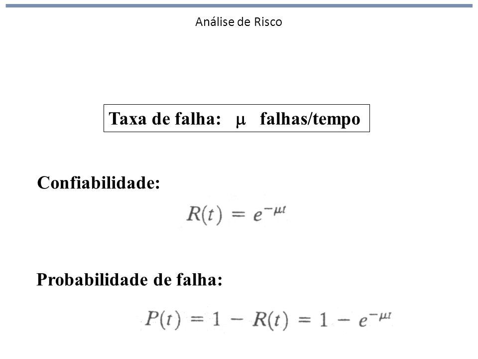 Análise de Risco Taxa de falha: falhas/tempo Confiabilidade: Probabilidade de falha: