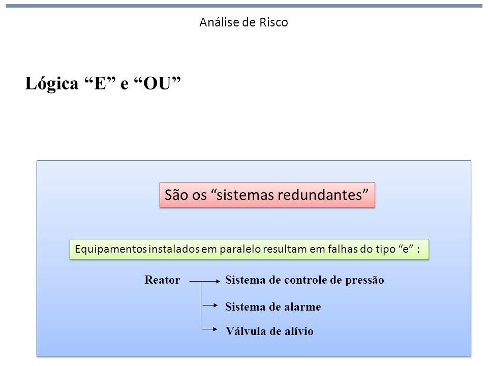 Análise de Risco ReatorSistema de controle de pressão Sistema de alarme Equipamentos instalados em paralelo resultam em falhas do tipo e : Lógica E e