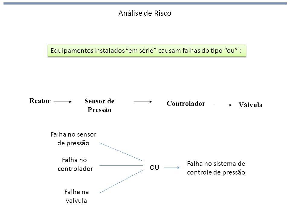 Análise de Risco Reator Sensor de Pressão Válvula Equipamentos instalados em série causam falhas do tipo ou : Controlador Falha no sensor de pressão F
