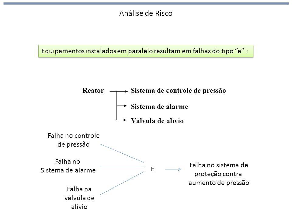 Análise de Risco ReatorSistema de controle de pressão Sistema de alarme Equipamentos instalados em paralelo resultam em falhas do tipo e : Válvula de