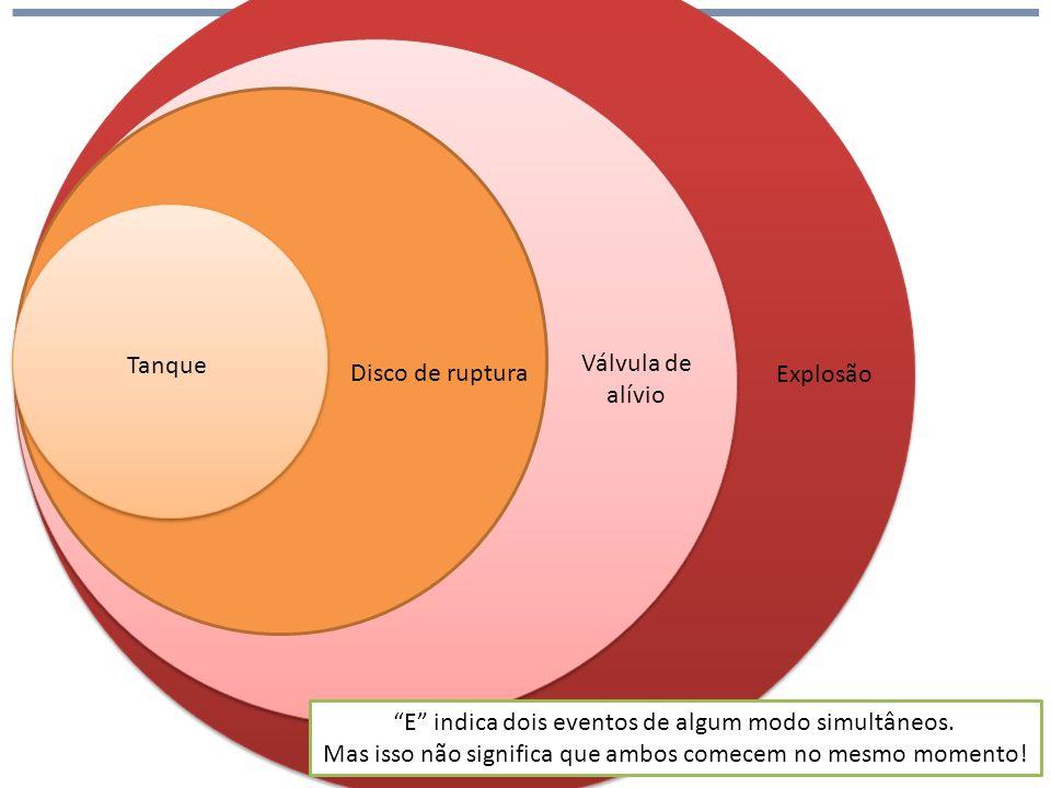 Tanque Disco de ruptura Válvula de alívio E indica dois eventos de algum modo simultâneos.