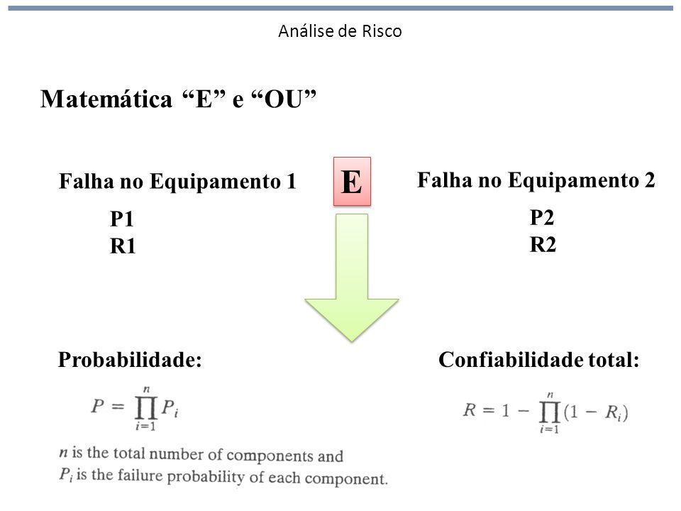 Análise de Risco 140 Matemática E e OU Falha no Equipamento 1 Falha no Equipamento 2 E E P1 R1 P2 R2 Probabilidade:Confiabilidade total: