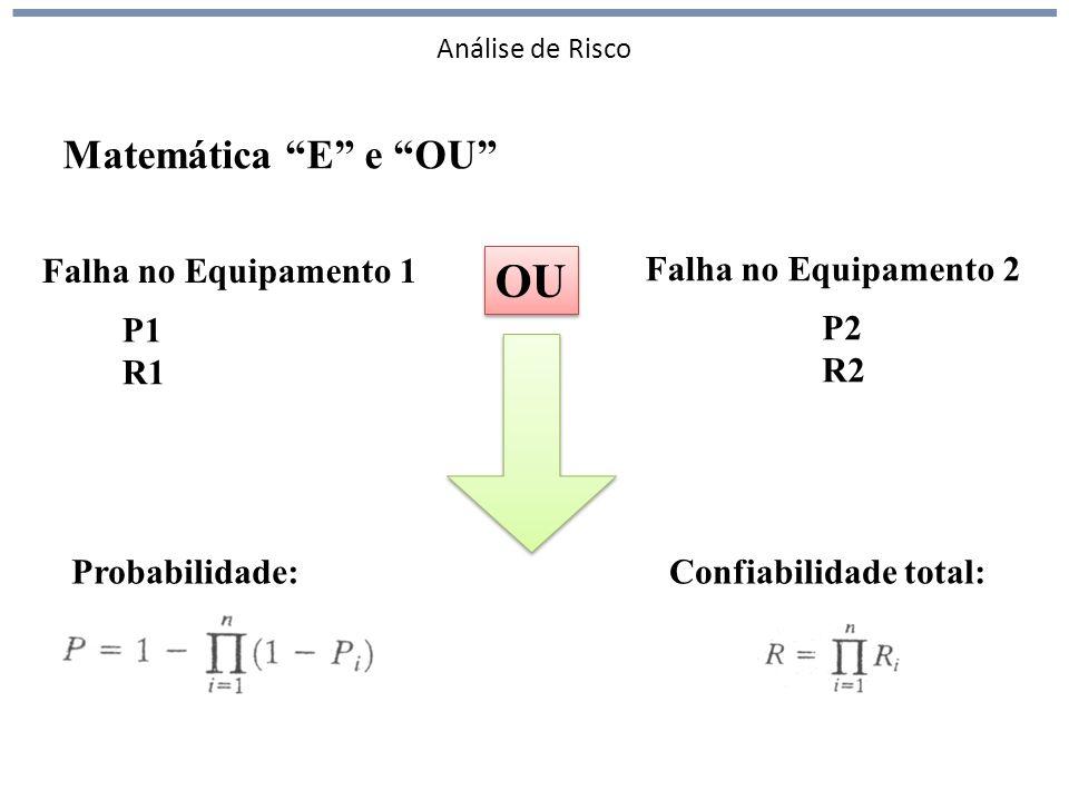 Análise de Risco Falha no Equipamento 1 Falha no Equipamento 2 OU P1 R1 P2 R2 Probabilidade:Confiabilidade total: Matemática E e OU