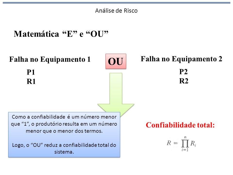 Análise de Risco Falha no Equipamento 1 Falha no Equipamento 2 OU P1 R1 P2 R2 Probabilidade:Confiabilidade total: Matemática E e OU Como a confiabilidade é um número menor que 1, o produtório resulta em um número menor que o menor dos termos.