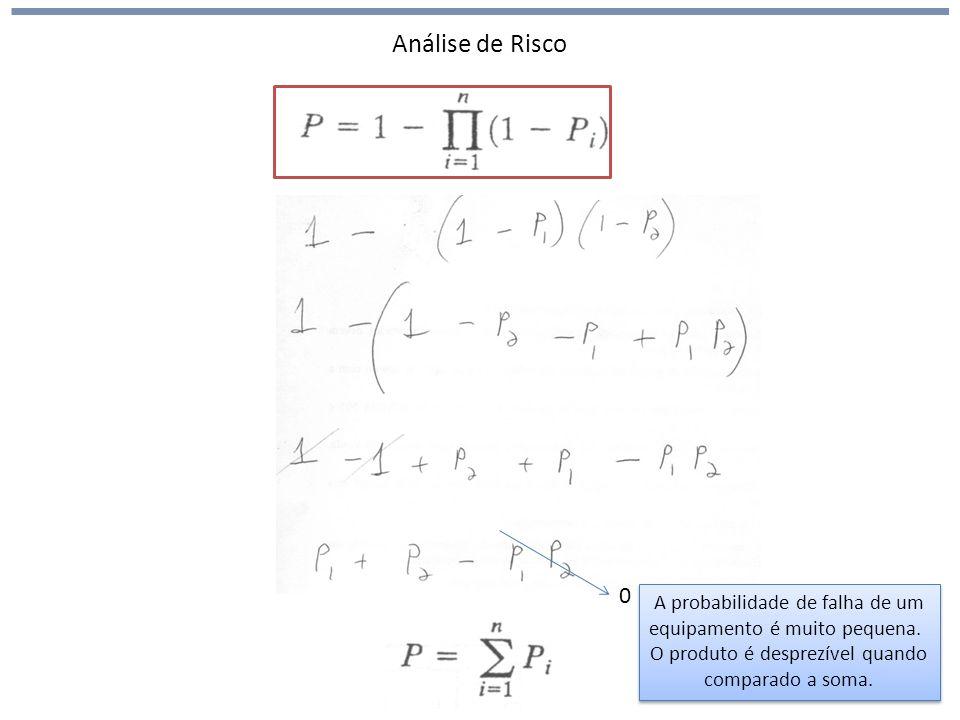 Análise de Risco 0 A probabilidade de falha de um equipamento é muito pequena. O produto é desprezível quando comparado a soma. A probabilidade de fal