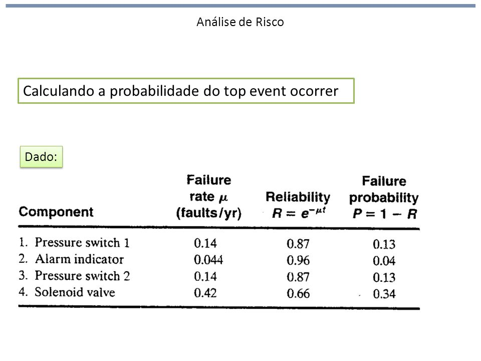 Análise de Risco Calculando a probabilidade do top event ocorrer Dado: