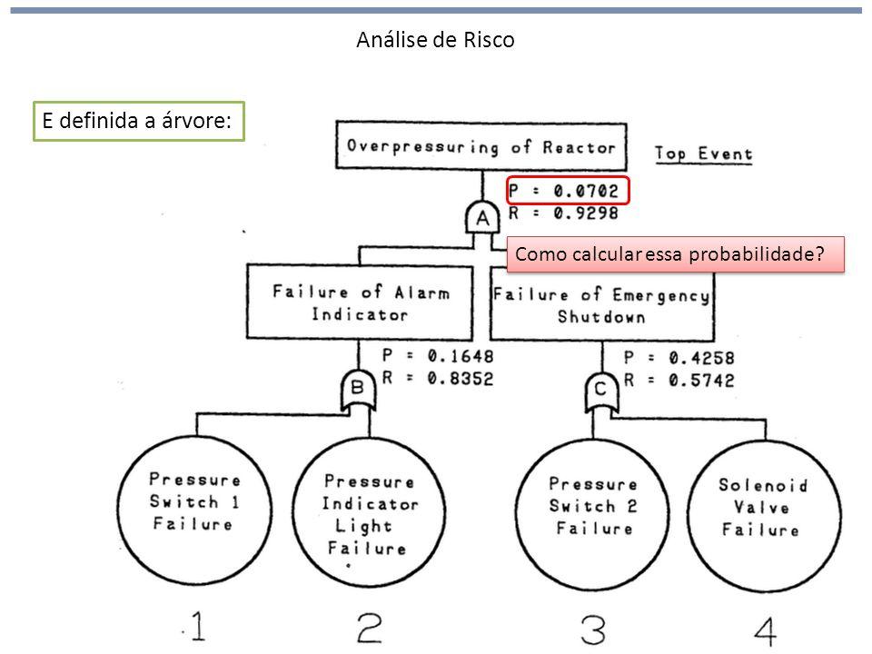 Análise de Risco E definida a árvore: Como calcular essa probabilidade?