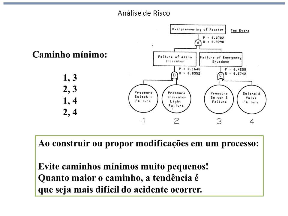 Análise de Risco Caminho mínimo: 1, 3 2, 3 1, 4 2, 4 Ao construir ou propor modificações em um processo: Evite caminhos mínimos muito pequenos! Quanto