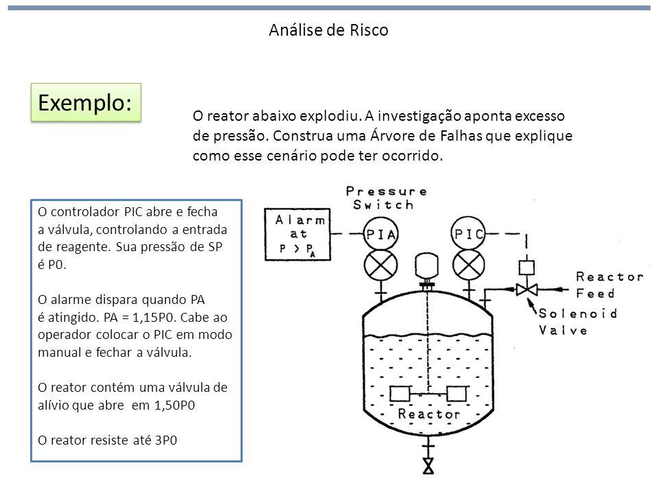 Análise de Risco Exemplo: O reator abaixo explodiu. A investigação aponta excesso de pressão. Construa uma Árvore de Falhas que explique como esse cen