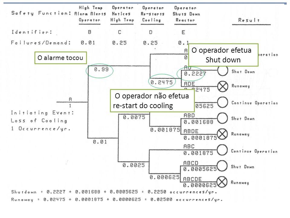 Análise de Risco O alarme tocou O operador não efetua re-start do cooling O operador efetua Shut down