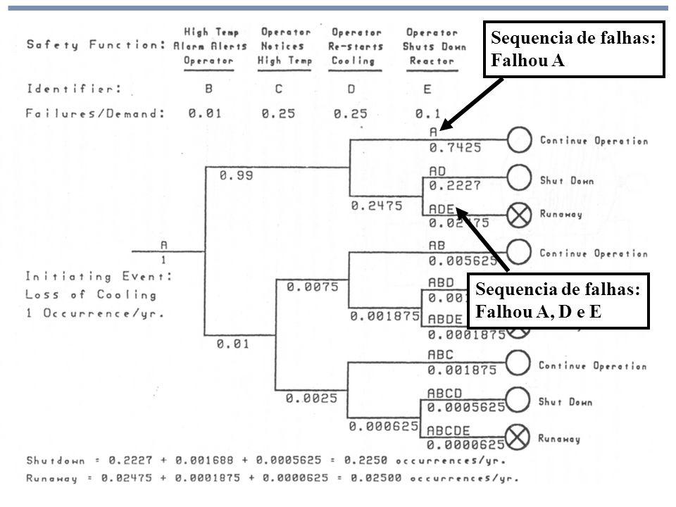 Análise de Risco Sequencia de falhas: Falhou A, D e E Sequencia de falhas: Falhou A