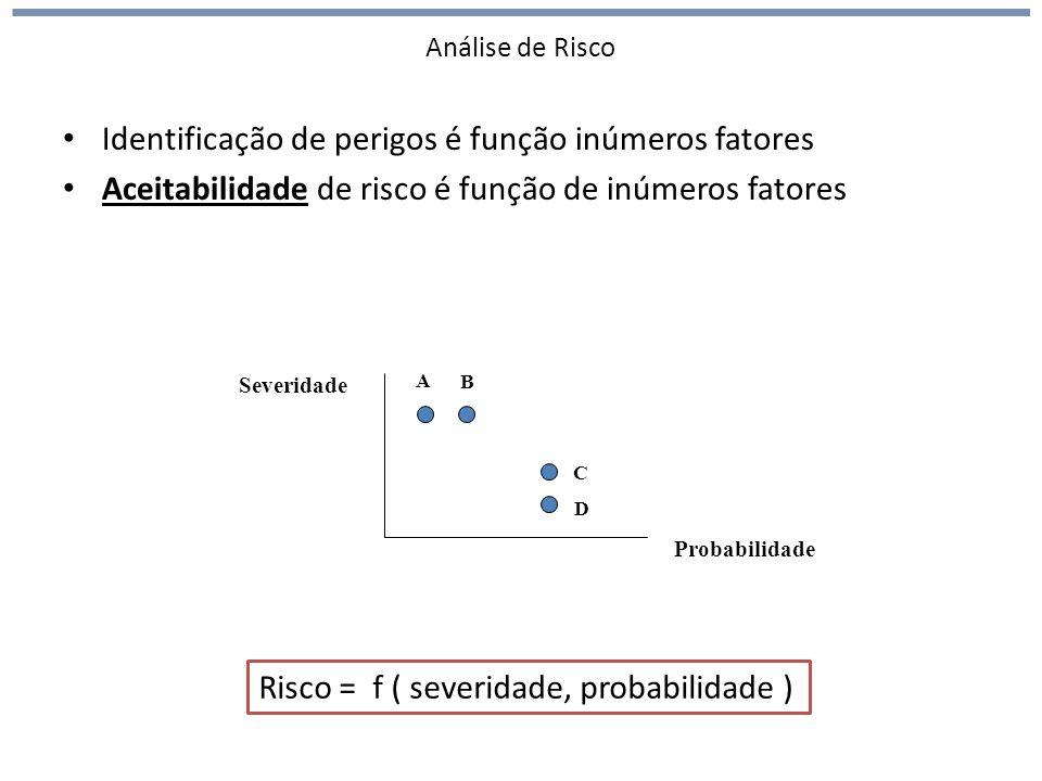 Análise de Risco Identificação de perigos é função inúmeros fatores Aceitabilidade de risco é função de inúmeros fatores Probabilidade Severidade A B C D Risco = f ( severidade, probabilidade )
