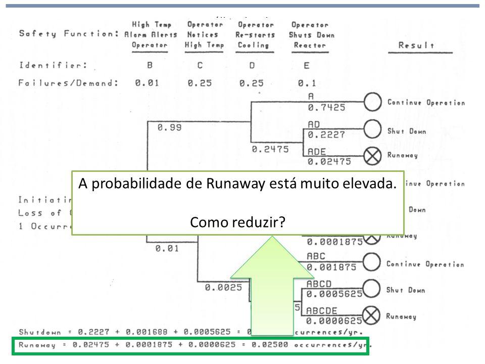 A probabilidade de Runaway está muito elevada. Como reduzir?