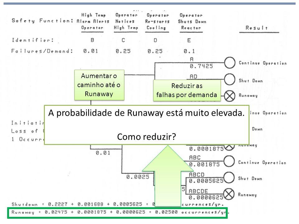 Análise de Risco A probabilidade de Runaway está muito elevada. Como reduzir? Aumentar o caminho até o Runaway Aumentar o caminho até o Runaway Reduzi